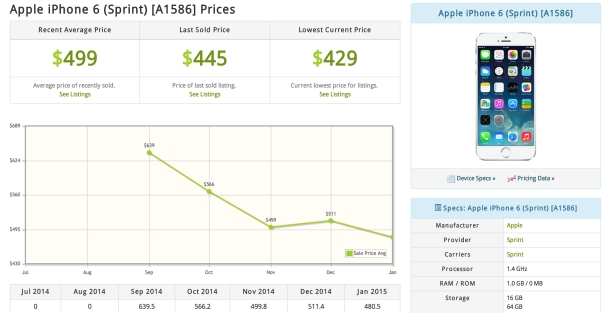 iPhone Price Spects